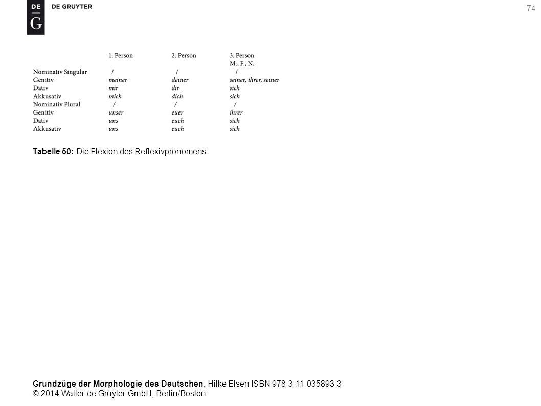 Grundzüge der Morphologie des Deutschen, Hilke Elsen ISBN 978-3-11-035893-3 © 2014 Walter de Gruyter GmbH, Berlin/Boston 74 Tabelle 50: Die Flexion des Reflexivpronomens
