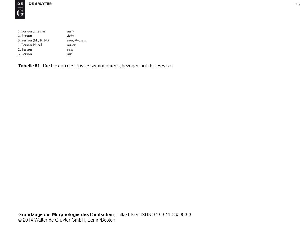Grundzüge der Morphologie des Deutschen, Hilke Elsen ISBN 978-3-11-035893-3 © 2014 Walter de Gruyter GmbH, Berlin/Boston 75 Tabelle 51: Die Flexion des Possessivpronomens, bezogen auf den Besitzer