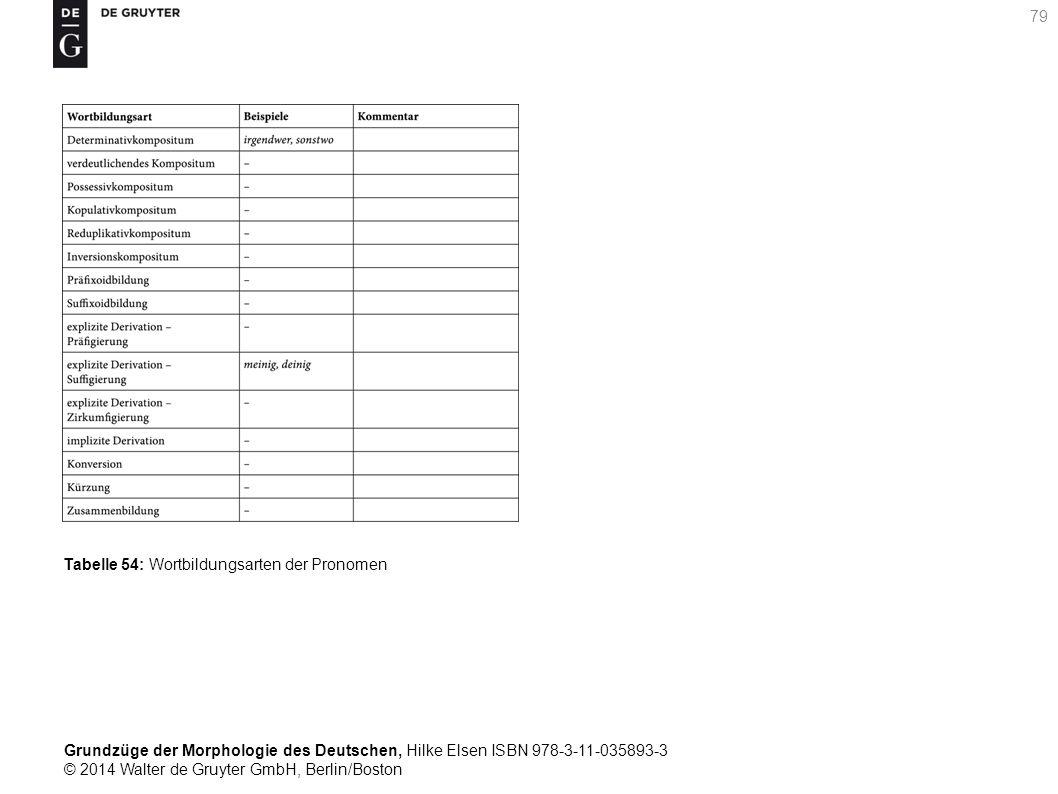 Grundzüge der Morphologie des Deutschen, Hilke Elsen ISBN 978-3-11-035893-3 © 2014 Walter de Gruyter GmbH, Berlin/Boston 79 Tabelle 54: Wortbildungsarten der Pronomen