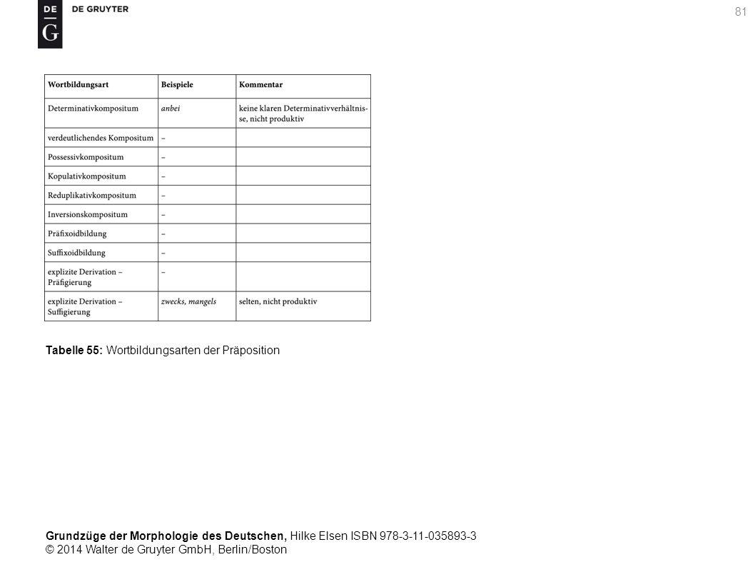 Grundzüge der Morphologie des Deutschen, Hilke Elsen ISBN 978-3-11-035893-3 © 2014 Walter de Gruyter GmbH, Berlin/Boston 81 Tabelle 55: Wortbildungsarten der Präposition