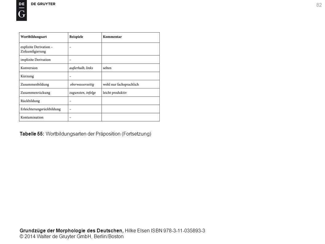 Grundzüge der Morphologie des Deutschen, Hilke Elsen ISBN 978-3-11-035893-3 © 2014 Walter de Gruyter GmbH, Berlin/Boston 82 Tabelle 55: Wortbildungsarten der Präposition (Fortsetzung)