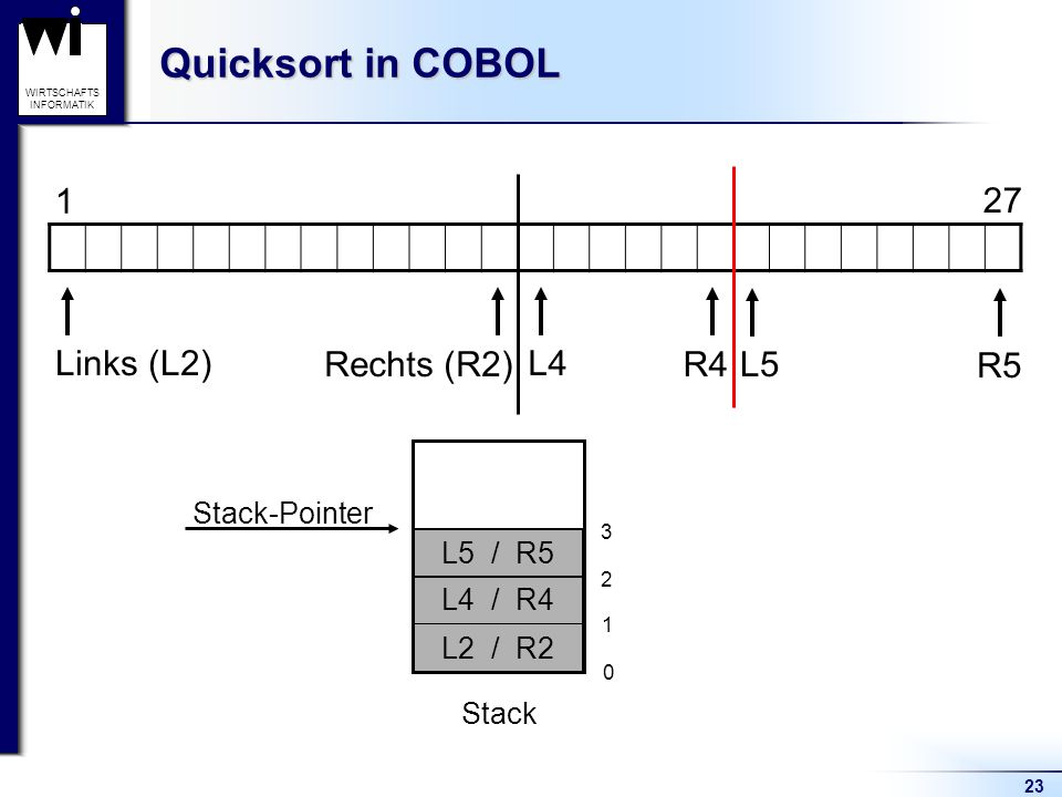 23 WIRTSCHAFTS INFORMATIK Quicksort in COBOL Stack 1 27 0 Links (L2) Rechts (R2) L2 / R2 1 Stack-Pointer L4 R4 2 L4 / R4 L5 R5 L5 / R5 3