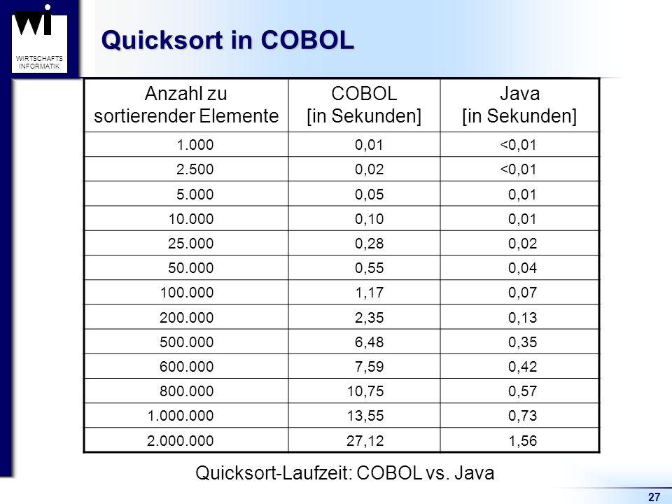 27 WIRTSCHAFTS INFORMATIK Quicksort in COBOL Anzahl zu sortierender Elemente COBOL [in Sekunden] Java [in Sekunden] 1.0000,01<0,01 2.5000,02<0,01 5.00