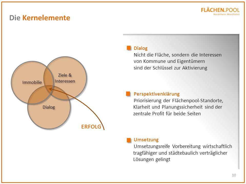 10 Die Kernelemente Dialog Nicht die Fläche, sondern die Interessen von Kommune und Eigentümern sind der Schlüssel zur Aktivierung Perspektivenklärung
