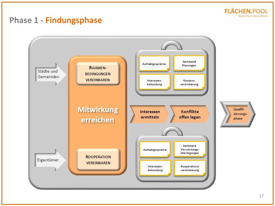 17 Phase 1 - Findungsphase R AHMEN - BEDINGUNGEN VEREINBAREN K OOPERATION VEREINBAREN Mitwirkung erreichen Eigentümer Städte und Gemeinden Interessen