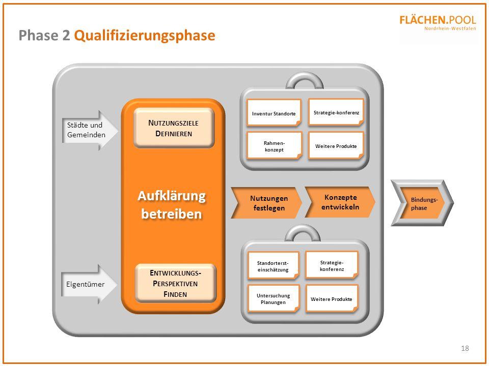 18 Phase 2 Qualifizierungsphase Eigentümer Städte und Gemeinden Rahmen- konzept Inventur Standorte Weitere Produkte Strategie-konferenz Untersuchung P