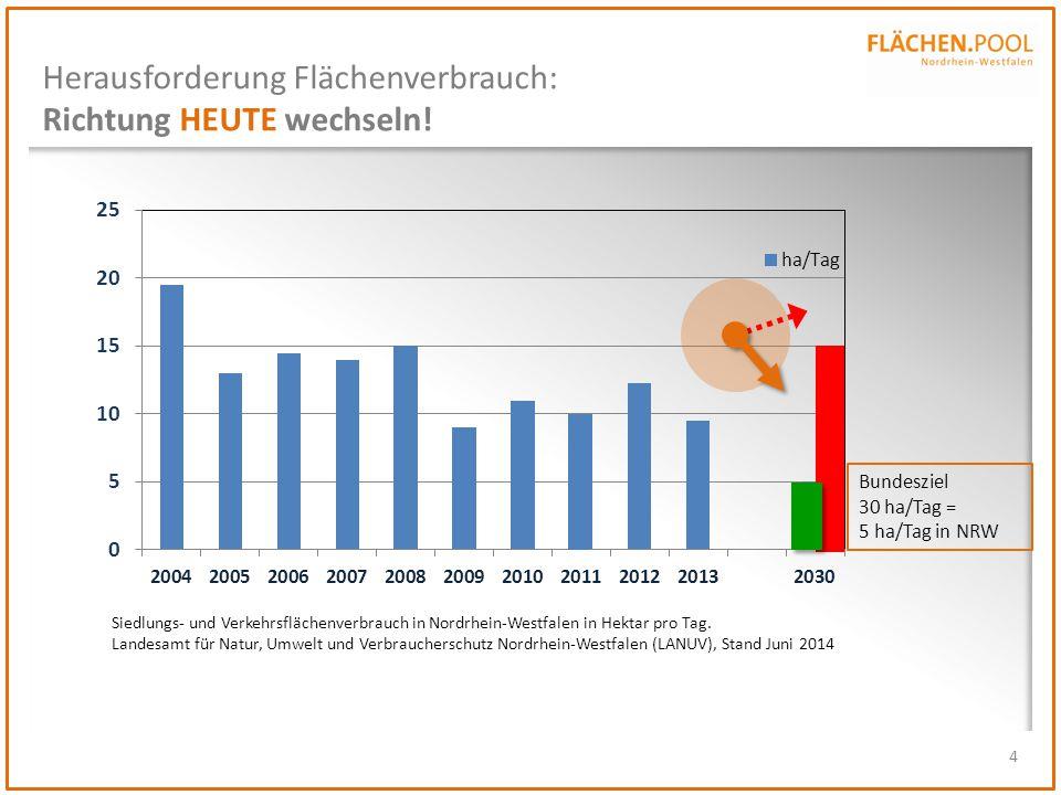 4 Siedlungs- und Verkehrsflächenverbrauch in Nordrhein-Westfalen in Hektar pro Tag. Landesamt für Natur, Umwelt und Verbraucherschutz Nordrhein-Westfa