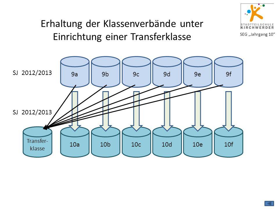 "SEG ""Jahrgang 10"" Transfer- klasse Erhaltung der Klassenverbände unter Einrichtung einer Transferklasse SJ 2012/2013 9a9b9e9c9d9f10a10b10e10c10d10f"