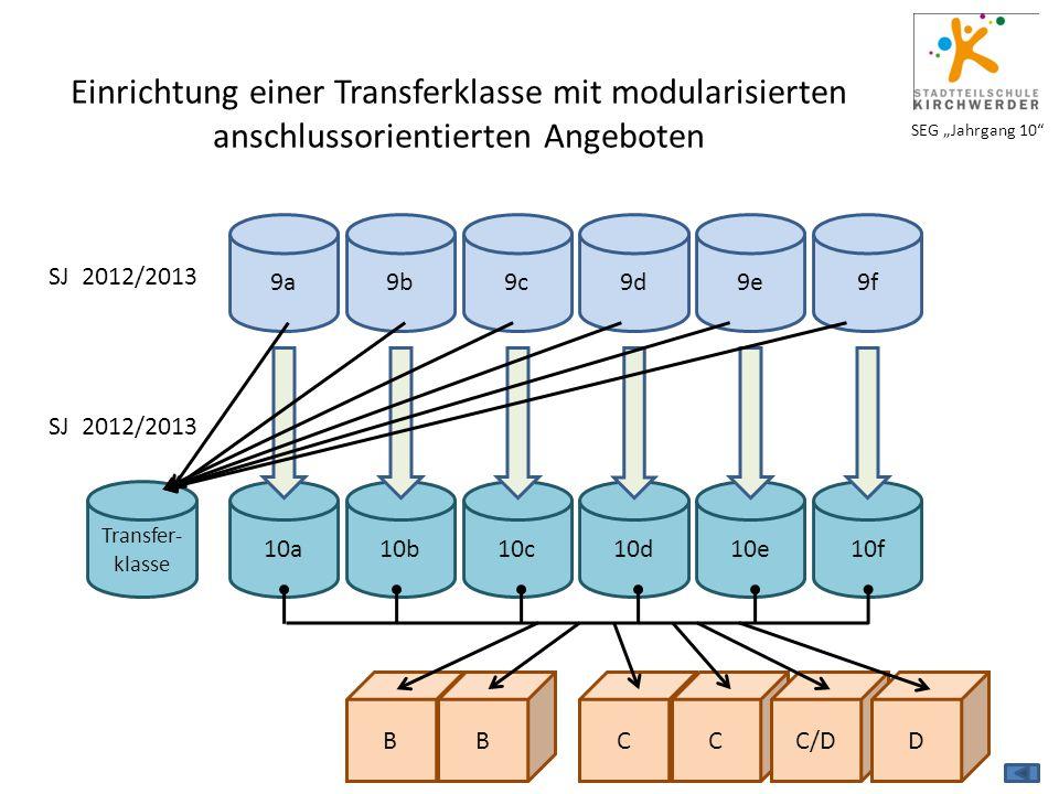 """SEG """"Jahrgang 10"""" Transfer- klasse Einrichtung einer Transferklasse mit modularisierten anschlussorientierten Angeboten SJ 2012/2013 9a9b9e9c9d9f10a10"""