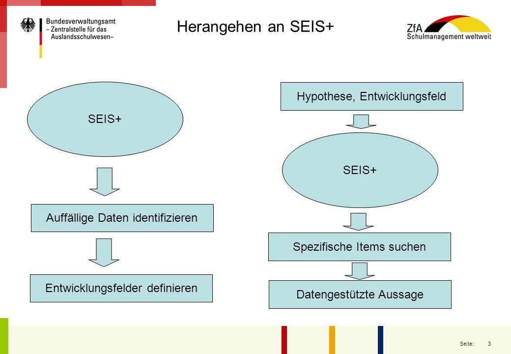 3 Seite: Herangehen an SEIS+ SEIS+ Auffällige Daten identifizieren Entwicklungsfelder definieren Hypothese, Entwicklungsfeld SEIS+ Spezifische Items s