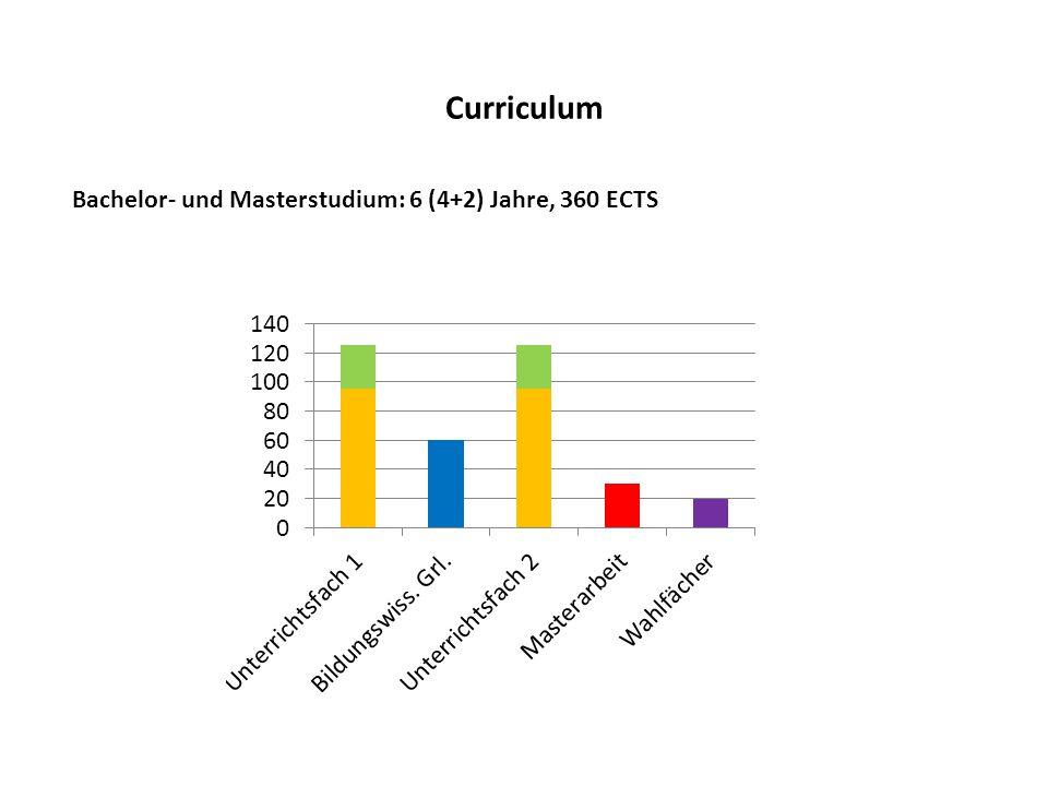 Curriculum Bachelor- und Masterstudium: 6 (4+2) Jahre, 360 ECTS