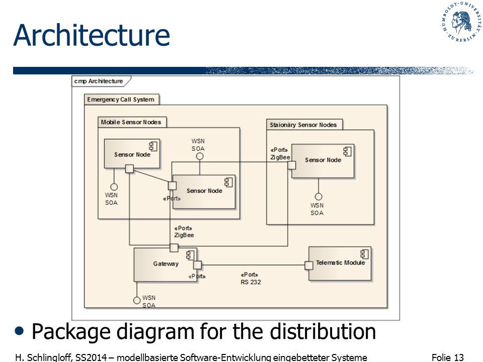 Folie 13 H. Schlingloff, SS2014 – modellbasierte Software-Entwicklung eingebetteter Systeme Architecture Package diagram for the distribution