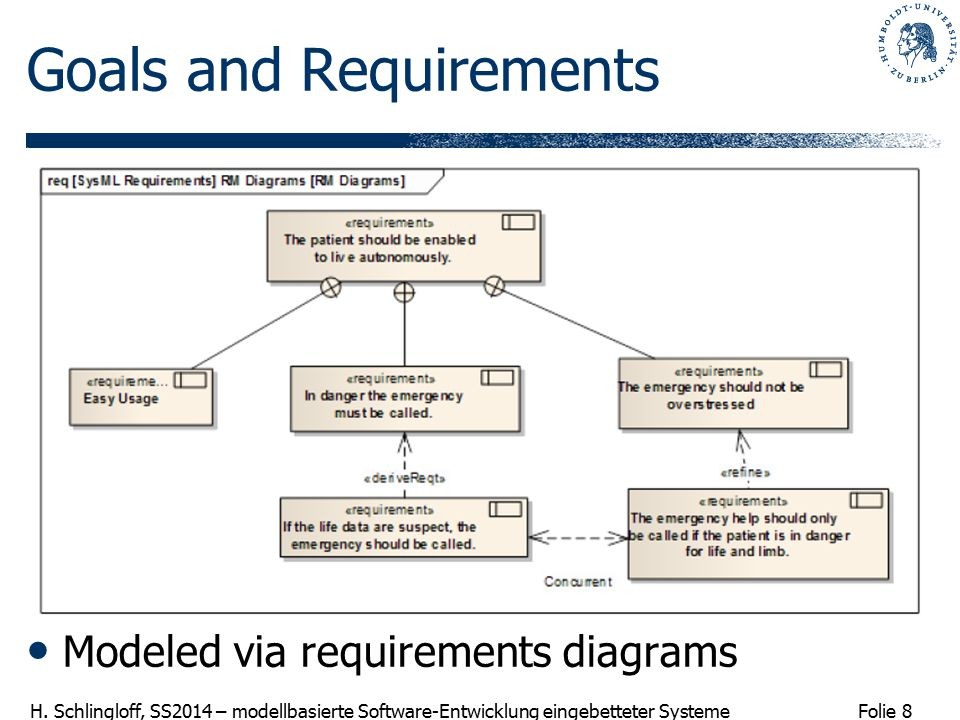 Folie 8 H. Schlingloff, SS2014 – modellbasierte Software-Entwicklung eingebetteter Systeme Goals and Requirements Modeled via requirements diagrams