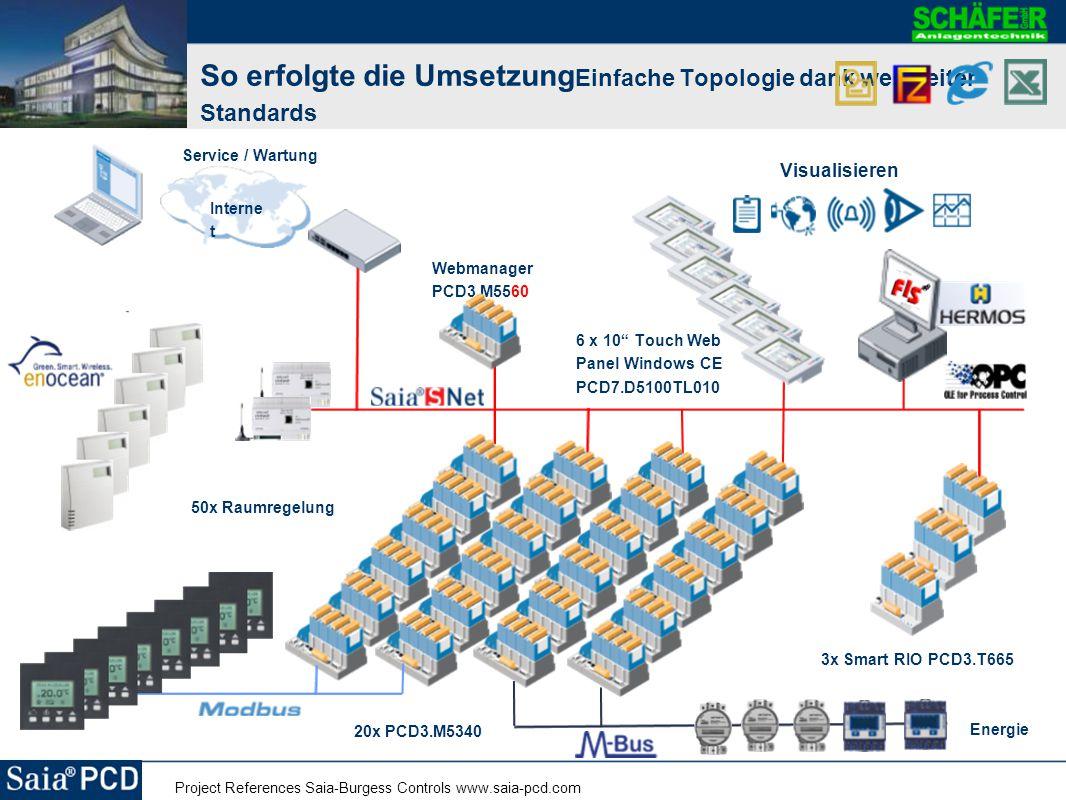 Project References Saia-Burgess Controls www.saia-pcd.com Beispiele aus der Web - Bedienung basierend auf weltweit akzeptierte Standards Startseit e HeizungsverteilungKälteerzeugung Lüftung Büros Produktio n Raumautomatio n