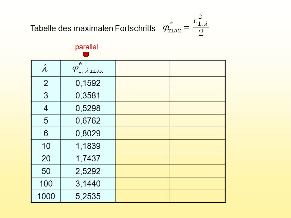 Tabelle des maximalen Fortschritts 20,1592 30,3581 40,5298 50,6762 60,8029 101,1839 201,7437 502,5292 1003,1440 10005,2535 parallel