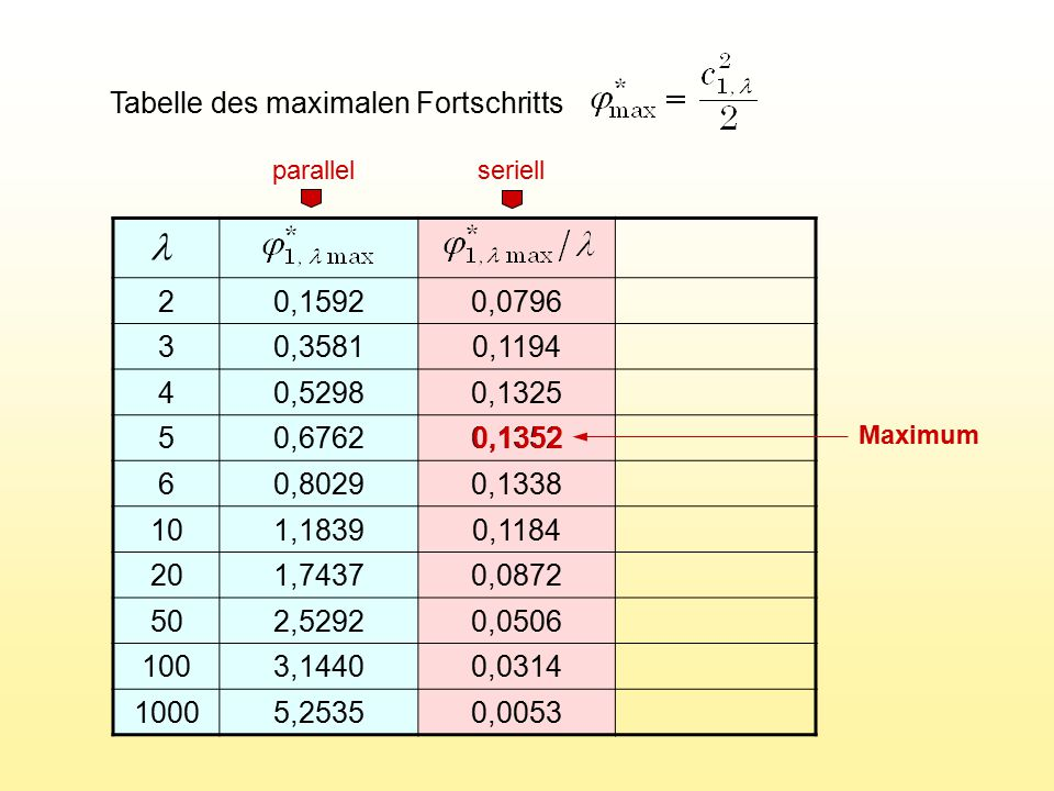 Tabelle des maximalen Fortschritts 20,15920,0796 30,35810,1194 40,52980,1325 50,67620,1352 60,80290,1338 101,18390,1184 201,74370,0872 502,52920,0506 1003,14400,0314 10005,25350,0053 parallel seriell 0,1352 Maximum