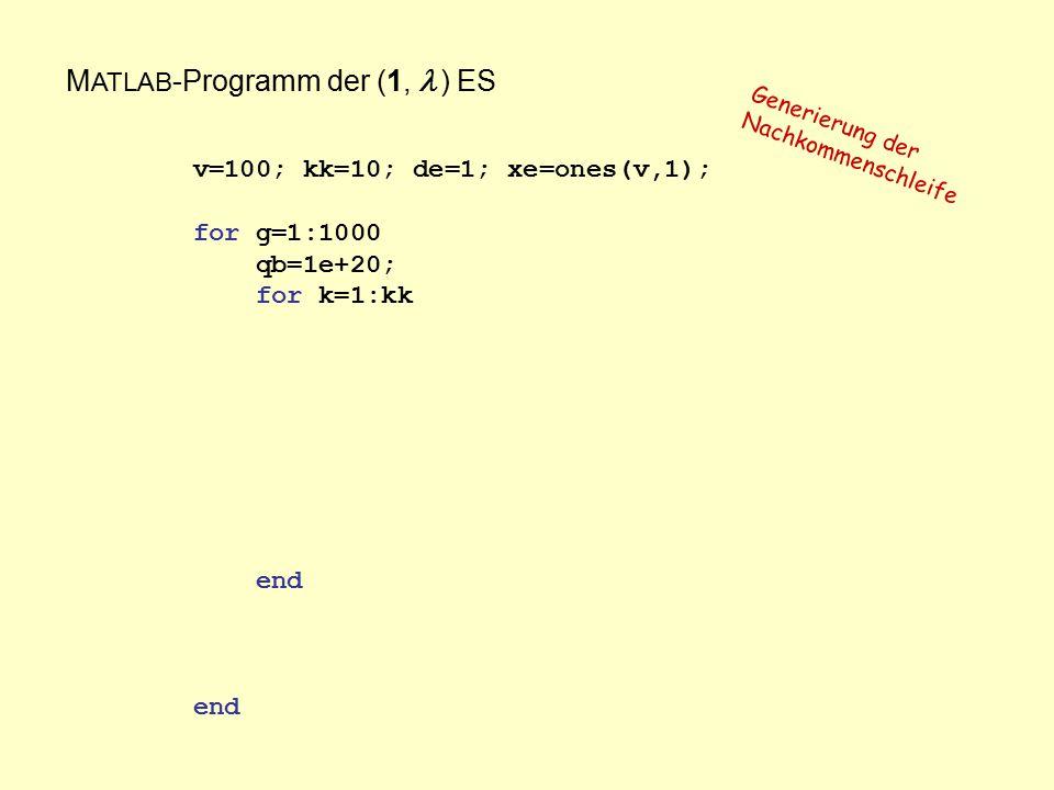 M ATLAB -Programm der (1,  ) ES v=100; kk=10; de=1; xe=ones(v,1); for g=1:1000 qb=1e+20; for k=1:kk end Generierung der Nachkommenschleife
