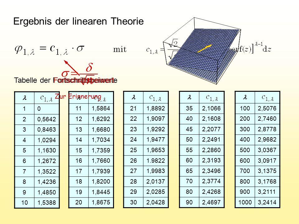 mit Ergebnis der linearen Theorie Tabelle der Fortschrittsbeiwerte 10 20,5642 30,8463 41,0294 51,1630 61,2672 71,3522 81,4236 91,4850 101,5388 111,586
