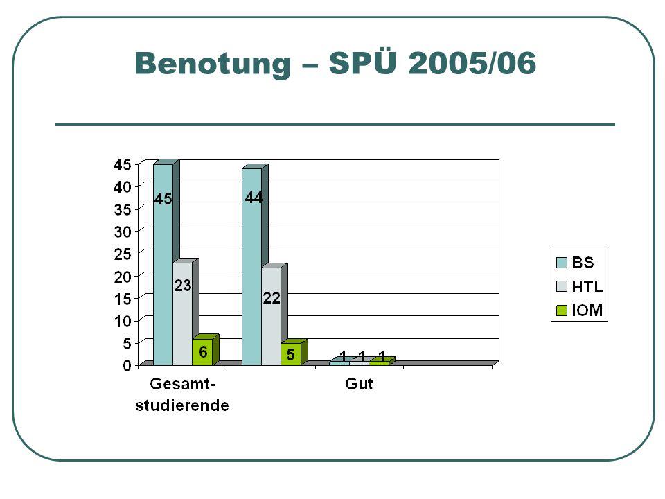 Benotung – SPÜ 2005/06