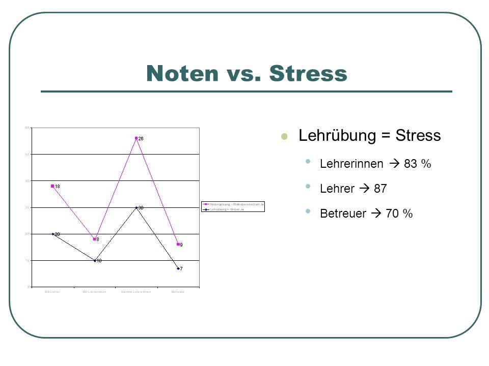 Noten vs. Stress Lehrübung = Stress Lehrerinnen  83 % Lehrer  87 Betreuer  70 %