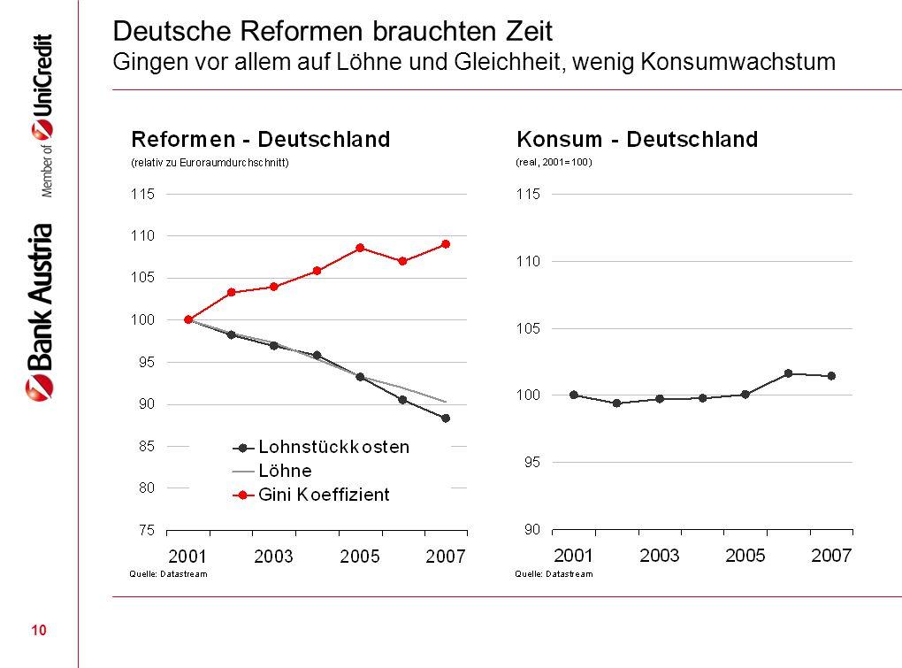 10 Deutsche Reformen brauchten Zeit Gingen vor allem auf Löhne und Gleichheit, wenig Konsumwachstum