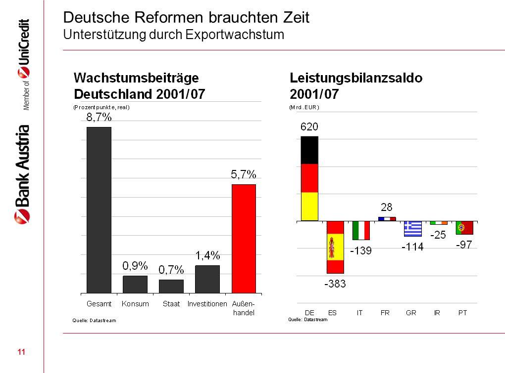 11 Deutsche Reformen brauchten Zeit Unterstützung durch Exportwachstum