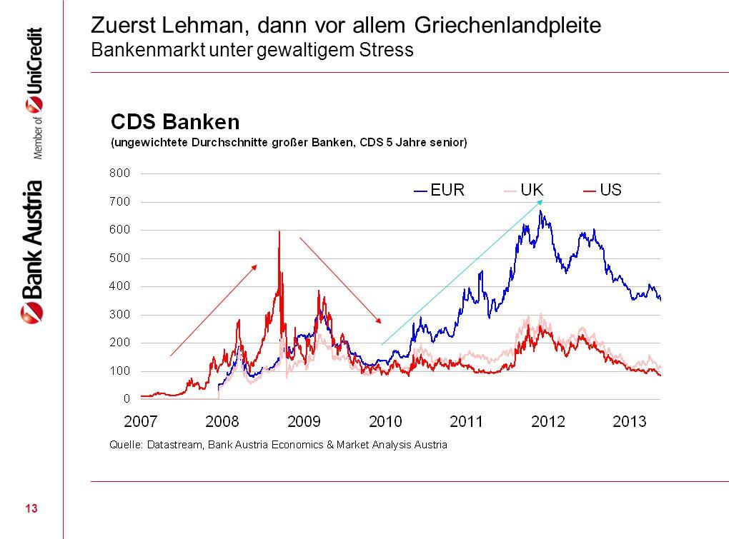 13 Zuerst Lehman, dann vor allem Griechenlandpleite Bankenmarkt unter gewaltigem Stress
