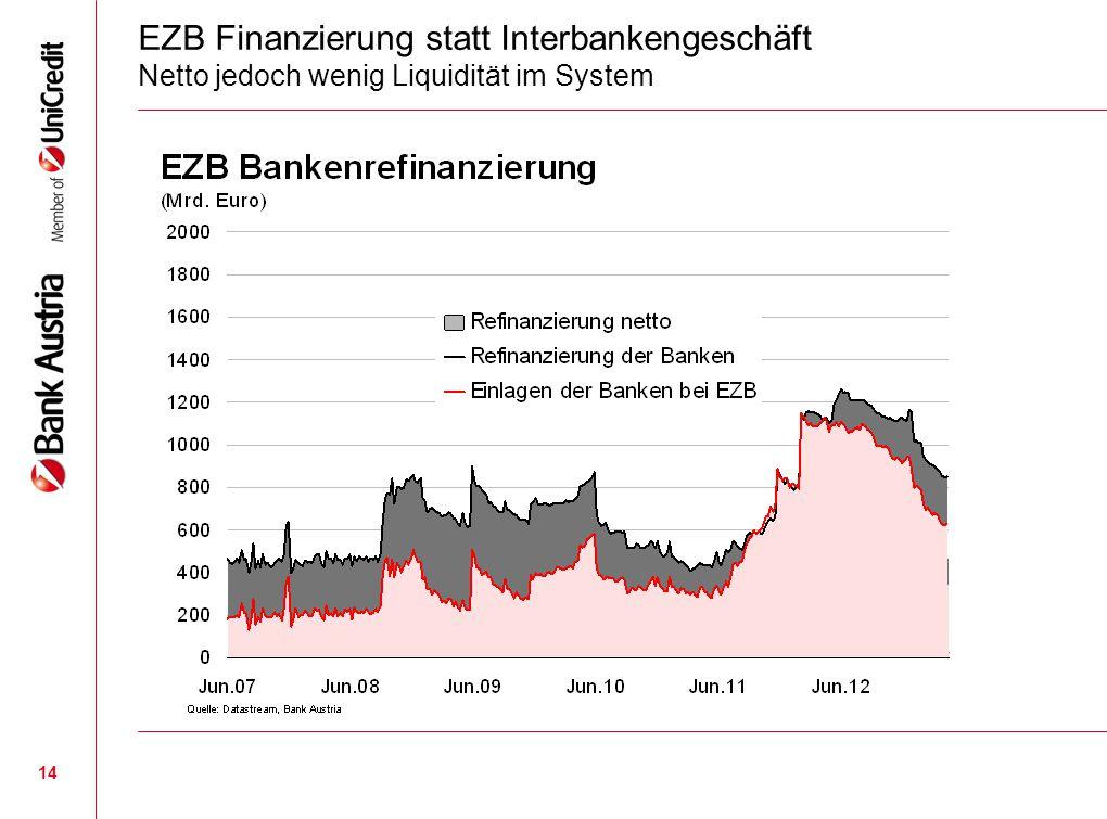 14 EZB Finanzierung statt Interbankengeschäft Netto jedoch wenig Liquidität im System