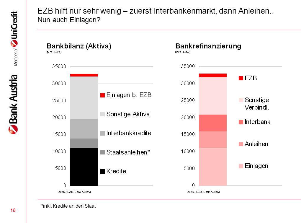 15 EZB hilft nur sehr wenig – zuerst Interbankenmarkt, dann Anleihen.. Nun auch Einlagen? *inkl. Kredite an den Staat