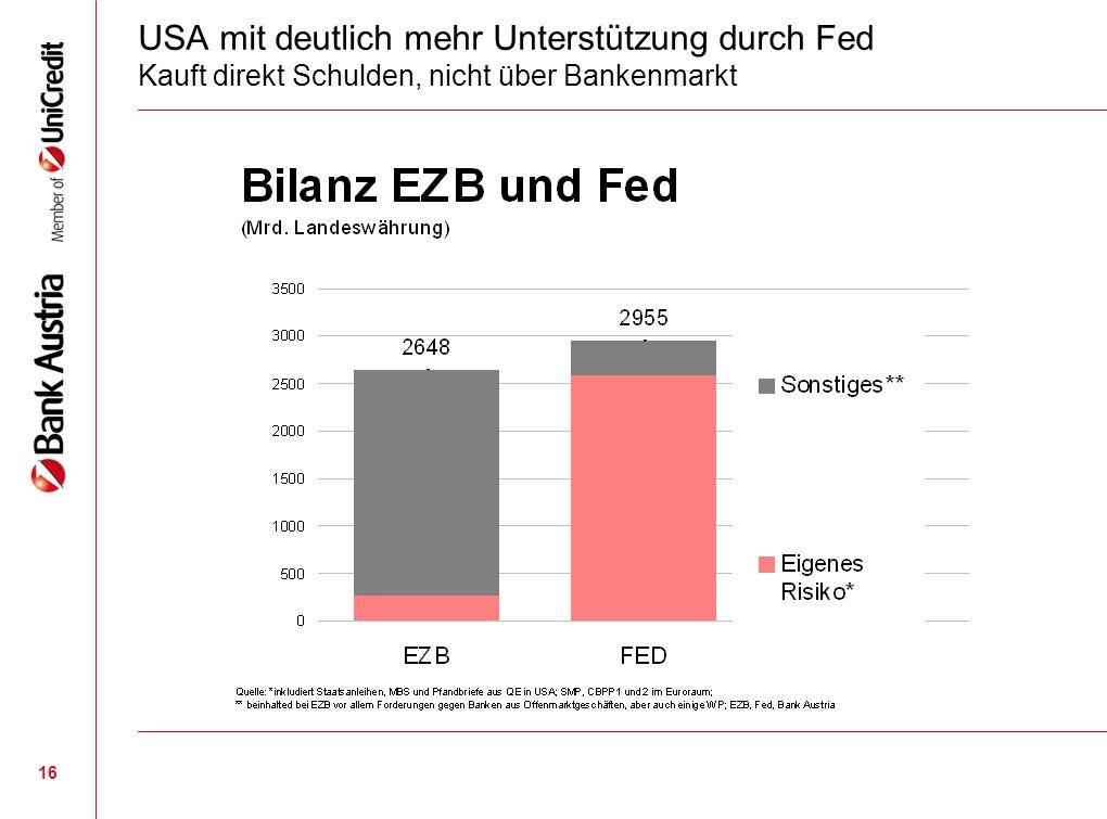 16 USA mit deutlich mehr Unterstützung durch Fed Kauft direkt Schulden, nicht über Bankenmarkt