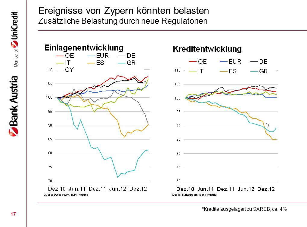 17 Ereignisse von Zypern könnten belasten Zusätzliche Belastung durch neue Regulatorien *Kredite ausgelagert zu SAREB; ca. 4% *)