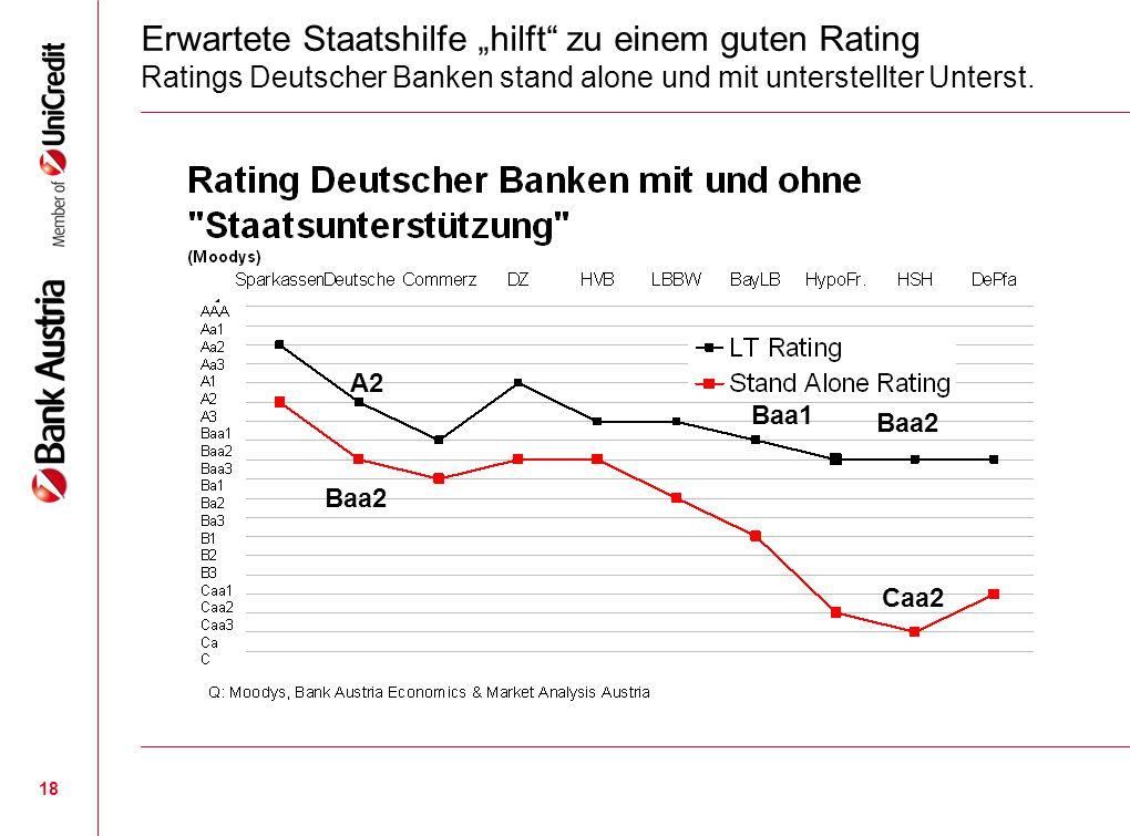 """18 Erwartete Staatshilfe """"hilft"""" zu einem guten Rating Ratings Deutscher Banken stand alone und mit unterstellter Unterst. A2 Baa2 Baa1 Caa2 Baa2"""