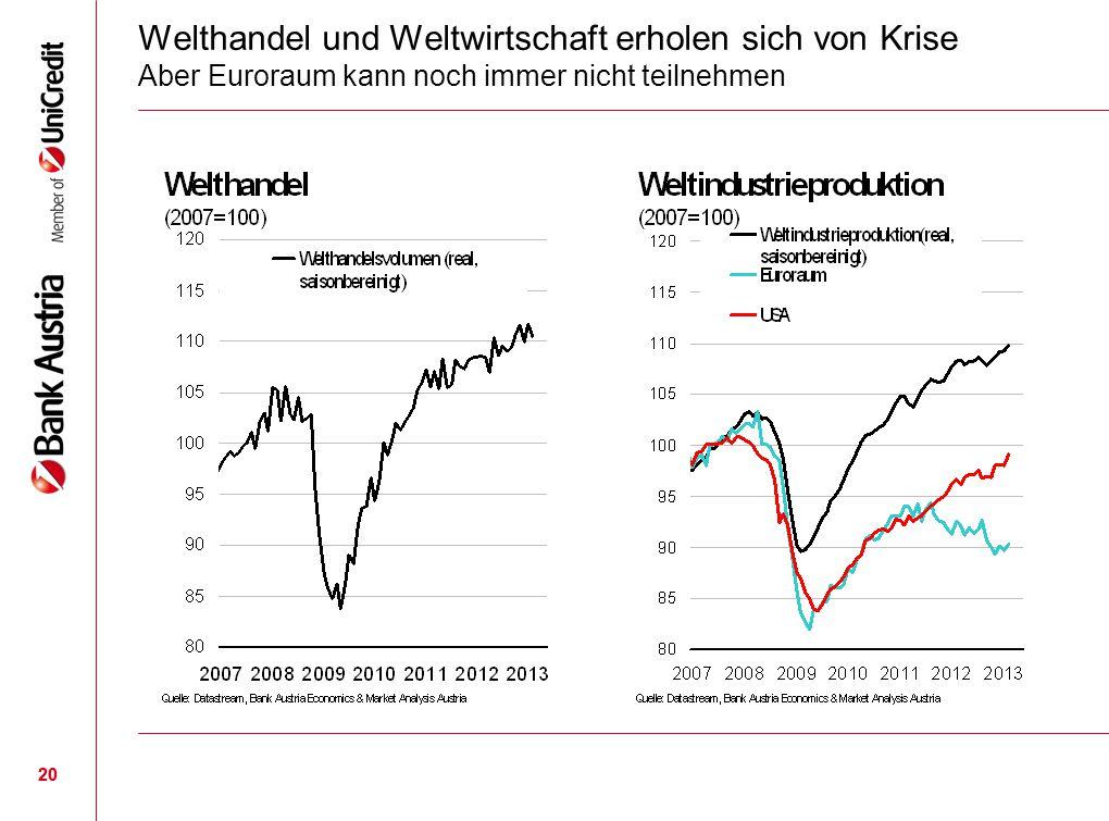 20 Welthandel und Weltwirtschaft erholen sich von Krise Aber Euroraum kann noch immer nicht teilnehmen 20