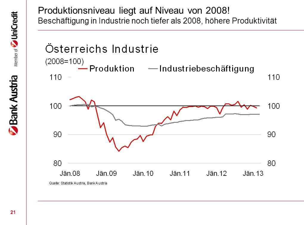 21 Produktionsniveau liegt auf Niveau von 2008! Beschäftigung in Industrie noch tiefer als 2008, höhere Produktivität