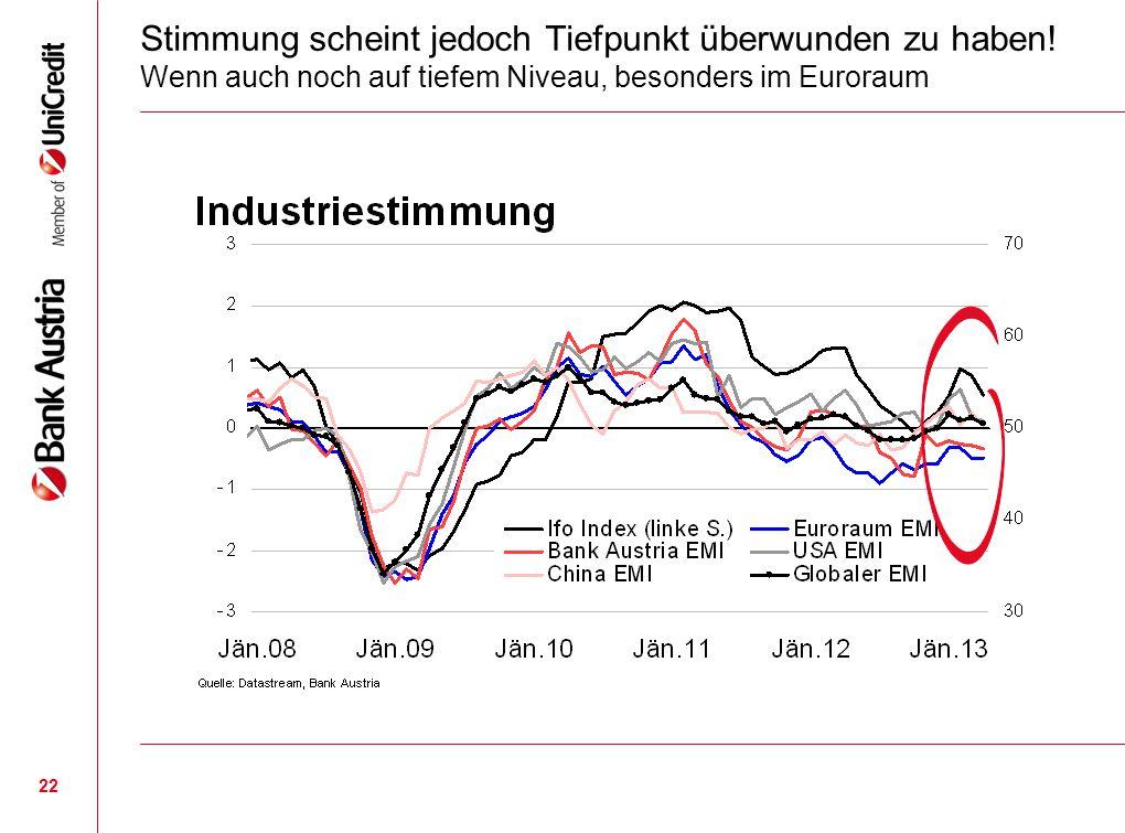 22 Stimmung scheint jedoch Tiefpunkt überwunden zu haben! Wenn auch noch auf tiefem Niveau, besonders im Euroraum
