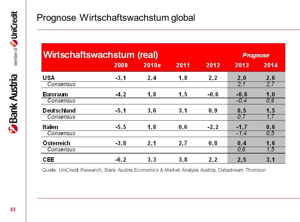 23 Prognose Wirtschaftswachstum global