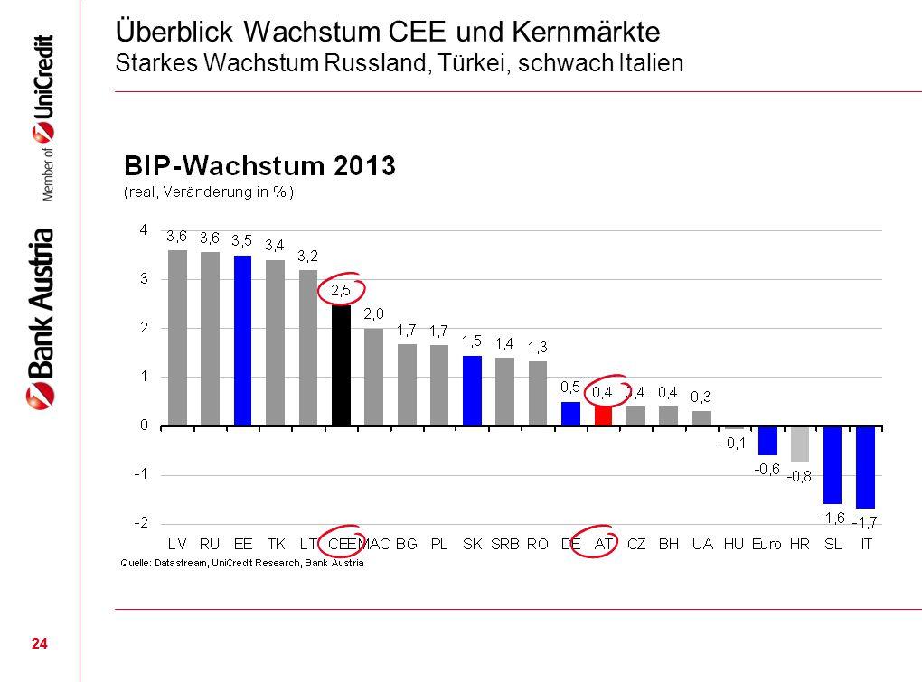 24 Überblick Wachstum CEE und Kernmärkte Starkes Wachstum Russland, Türkei, schwach Italien 24