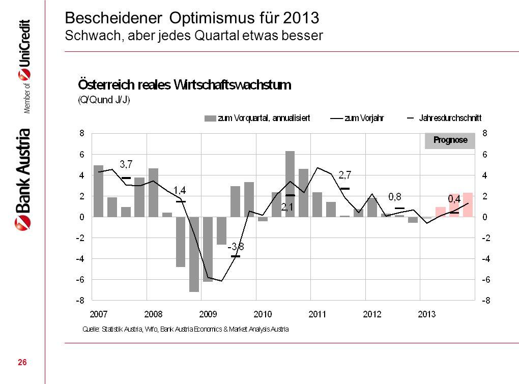 26 Bescheidener Optimismus für 2013 Schwach, aber jedes Quartal etwas besser