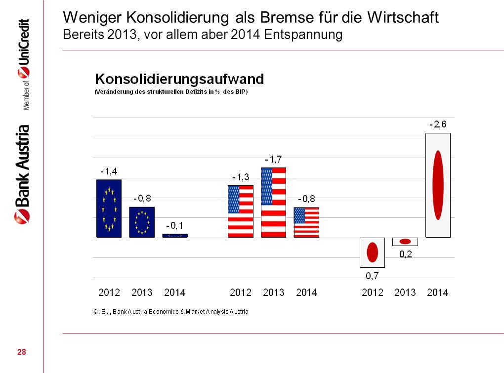 28 Weniger Konsolidierung als Bremse für die Wirtschaft Bereits 2013, vor allem aber 2014 Entspannung
