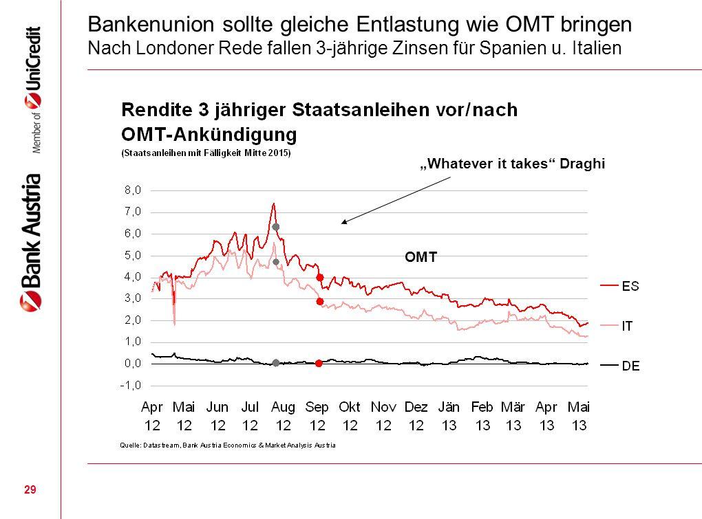 """29 Bankenunion sollte gleiche Entlastung wie OMT bringen Nach Londoner Rede fallen 3-jährige Zinsen für Spanien u. Italien """"Whatever it takes"""" Draghi"""