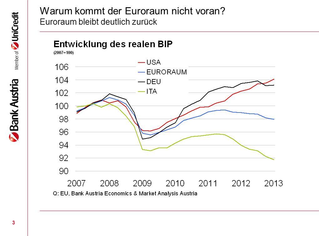 3 Warum kommt der Euroraum nicht voran? Euroraum bleibt deutlich zurück
