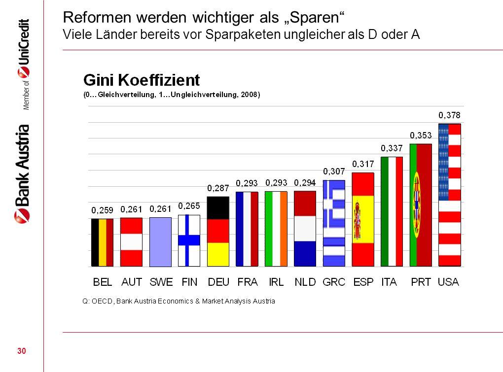 """30 Reformen werden wichtiger als """"Sparen"""" Viele Länder bereits vor Sparpaketen ungleicher als D oder A"""