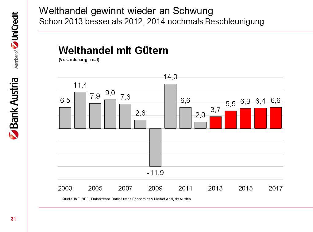 31 Welthandel gewinnt wieder an Schwung Schon 2013 besser als 2012, 2014 nochmals Beschleunigung