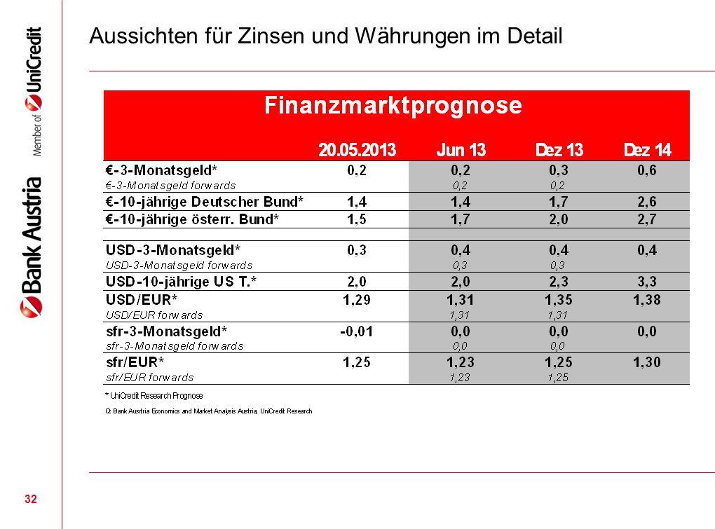 32 Aussichten für Zinsen und Währungen im Detail