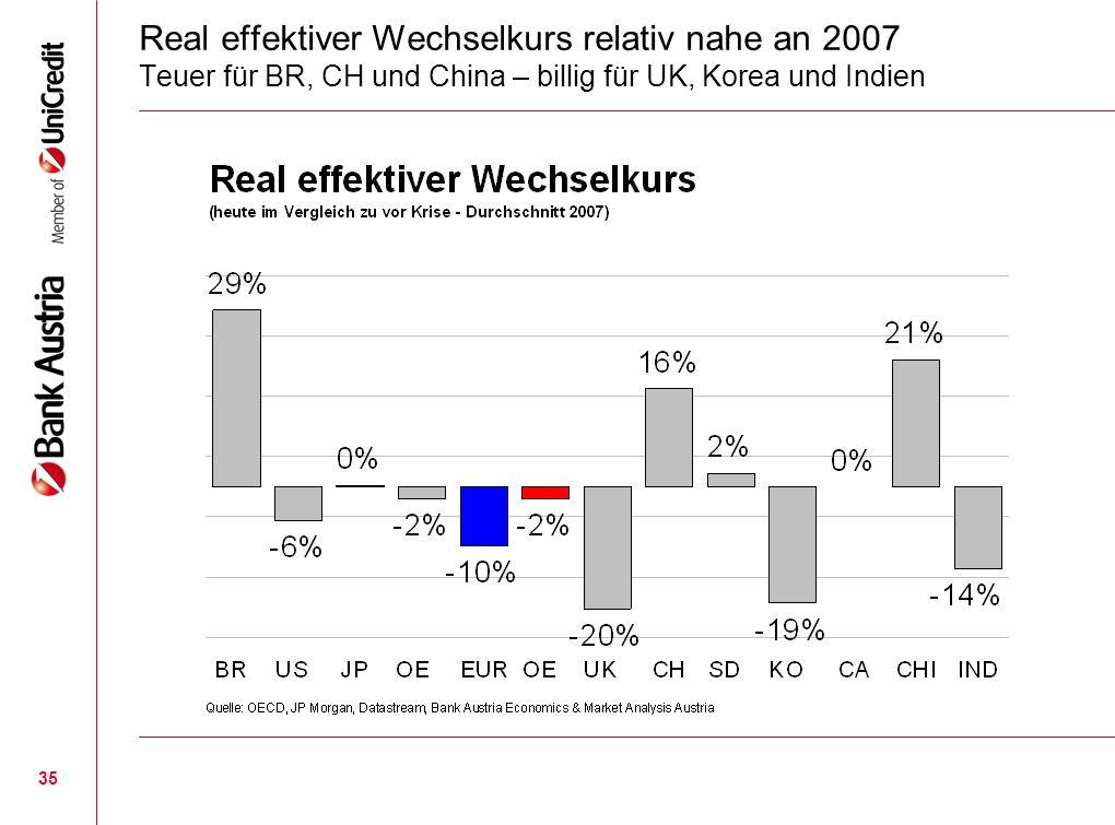 35 Real effektiver Wechselkurs relativ nahe an 2007 Teuer für BR, CH und China – billig für UK, Korea und Indien