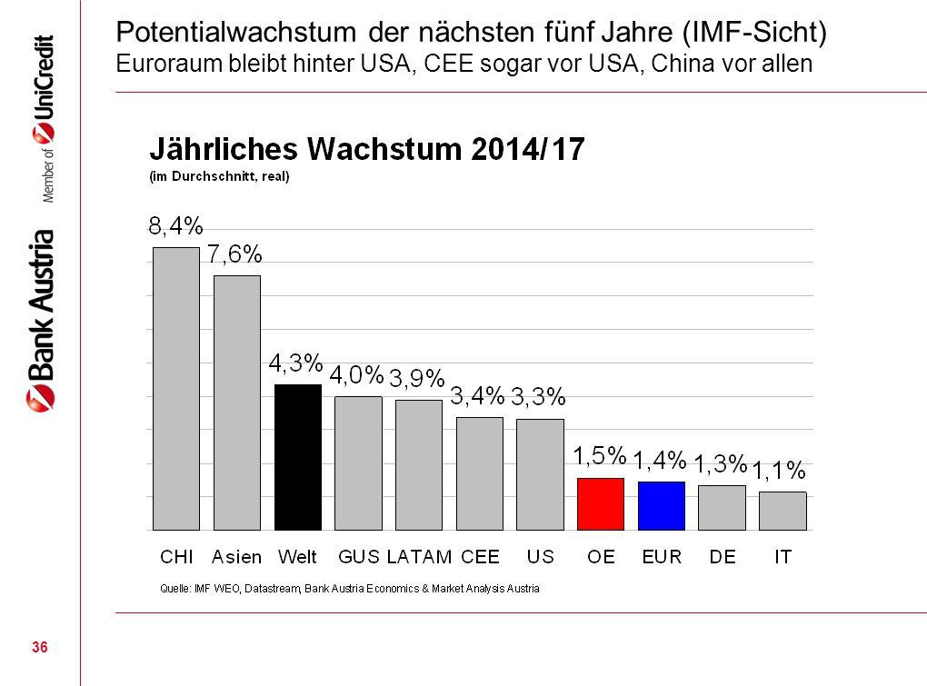 36 Potentialwachstum der nächsten fünf Jahre (IMF-Sicht) Euroraum bleibt hinter USA, CEE sogar vor USA, China vor allen