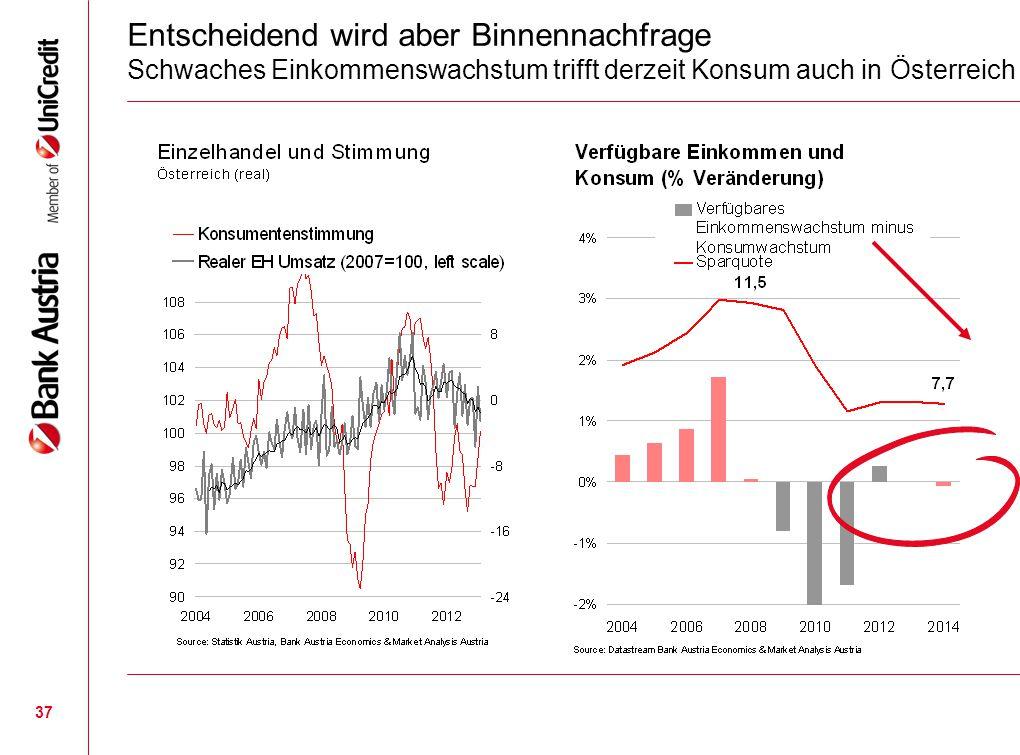 37 Entscheidend wird aber Binnennachfrage Schwaches Einkommenswachstum trifft derzeit Konsum auch in Österreich