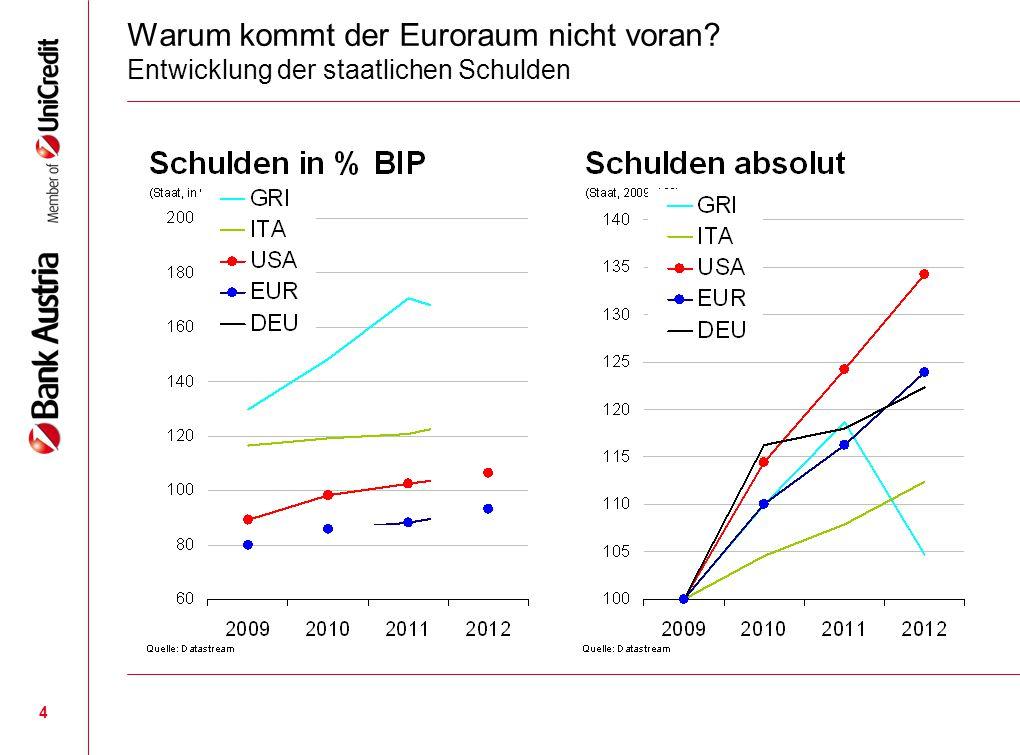 4 Warum kommt der Euroraum nicht voran? Entwicklung der staatlichen Schulden