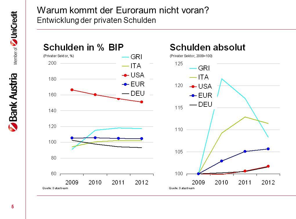 5 Warum kommt der Euroraum nicht voran? Entwicklung der privaten Schulden