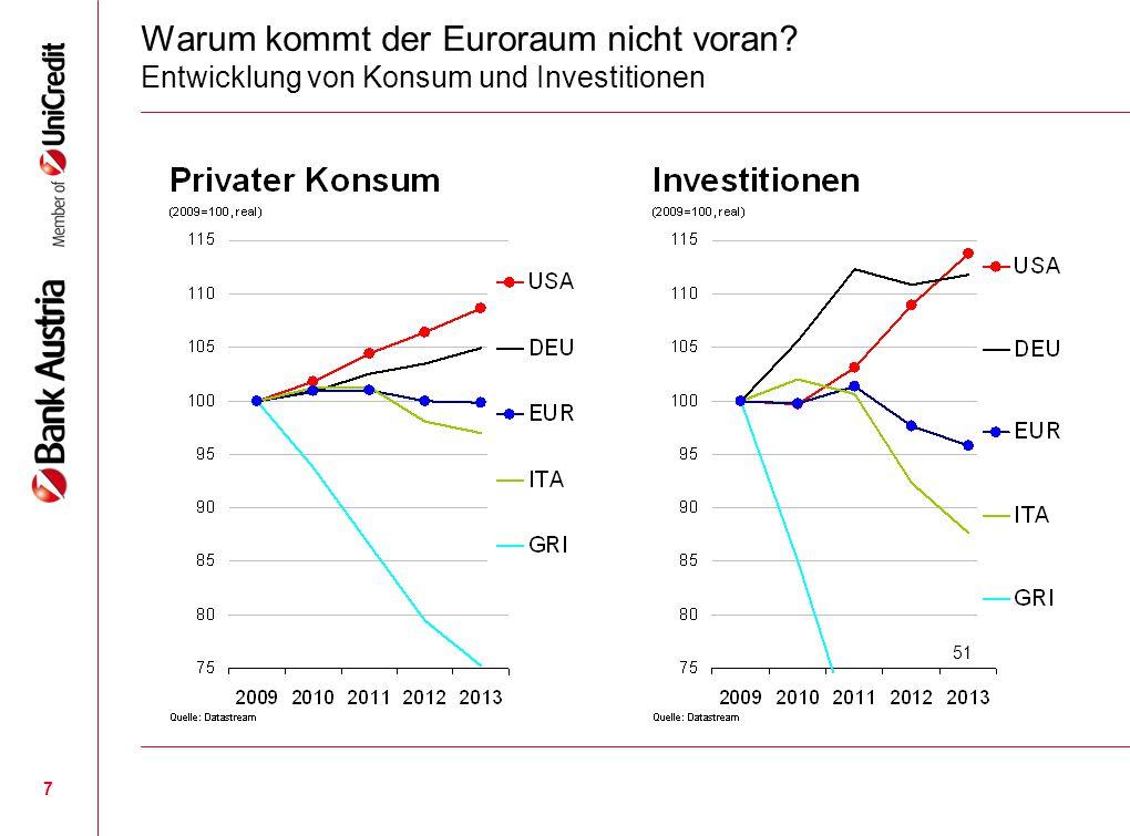 7 Warum kommt der Euroraum nicht voran? Entwicklung von Konsum und Investitionen 51